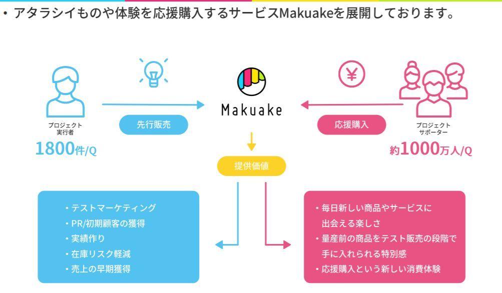 ※Makuakeのサービス