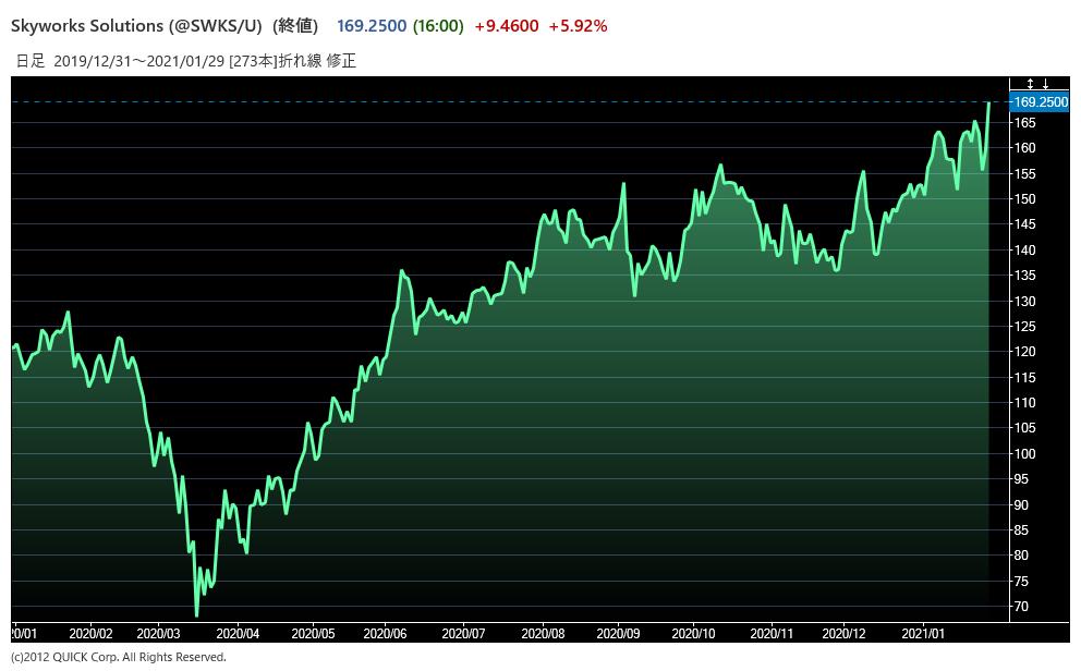 swksの株価