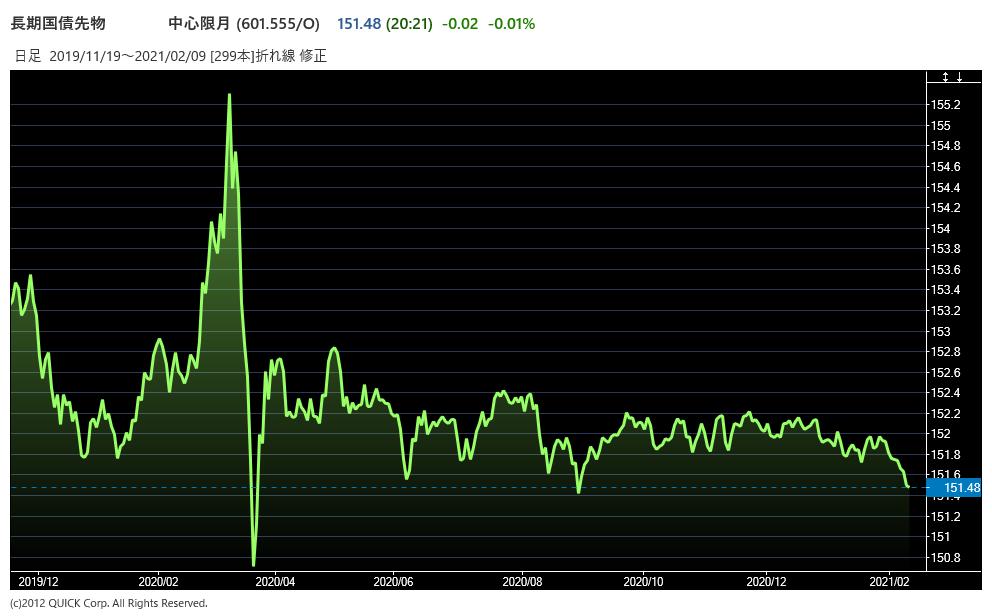 債券先物のチャート