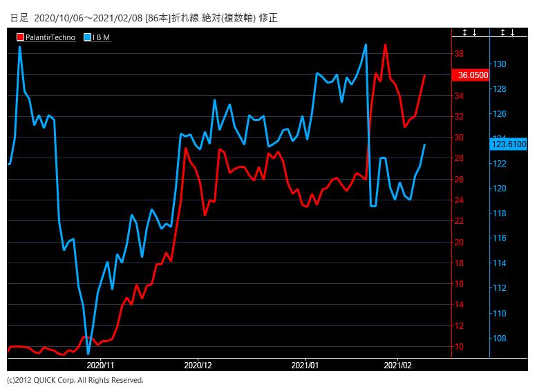 pltrとIBMの株価