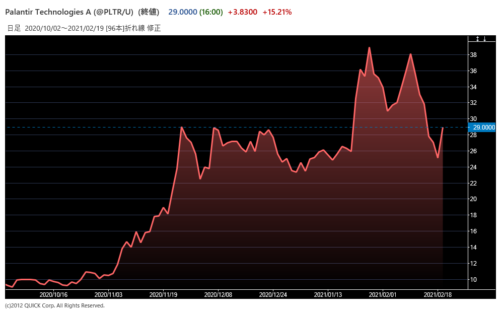 PLTRの株価