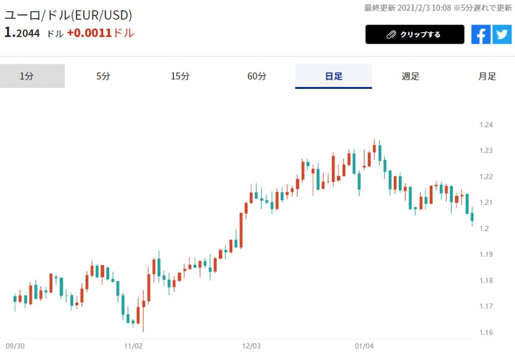 ※ユーロ/米ドル