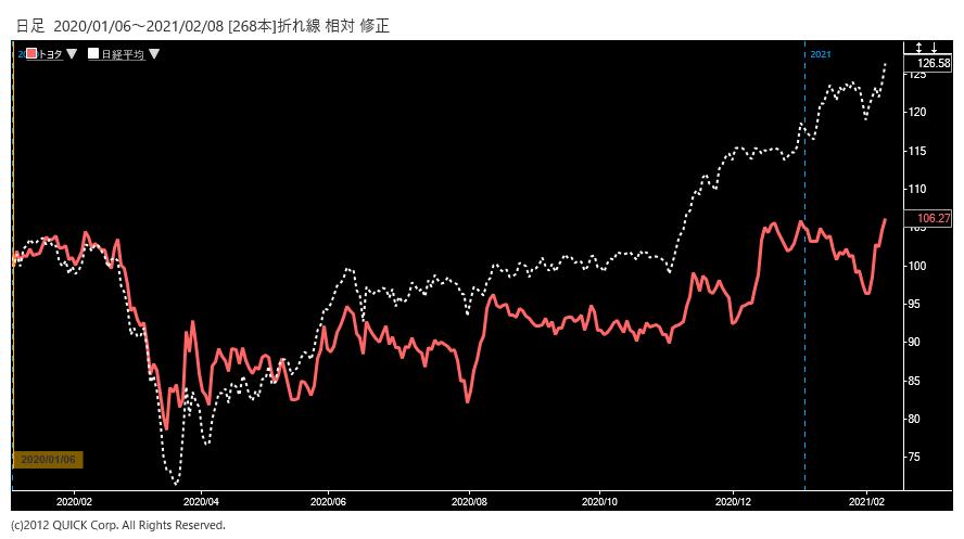 ※トヨタ自動車株価と日経平均株価の相対チャート