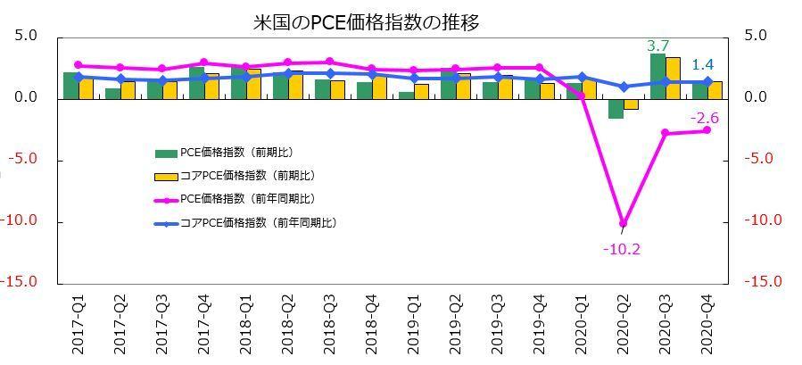 ※米国のPCE価格指数の推移