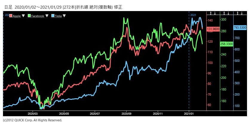 ※アップル、フェイスブック、テスラの株価推移