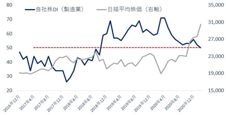 ※自社株DI(製造業)と日経平均株価の推移