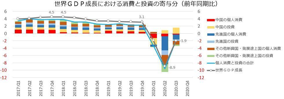 ※世界GDP成長における消費と投資の寄与分(前年同期比)