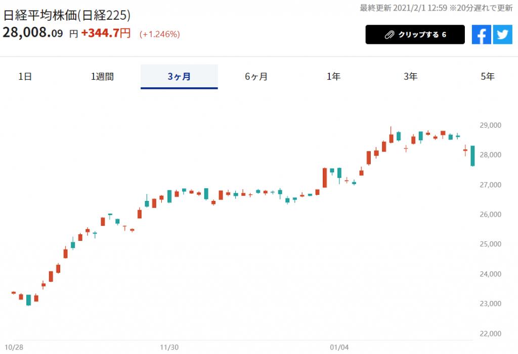 ※日経平均株価