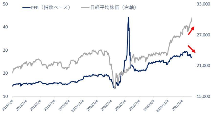 ※PER(指数ベース)と日経平均株価の推移