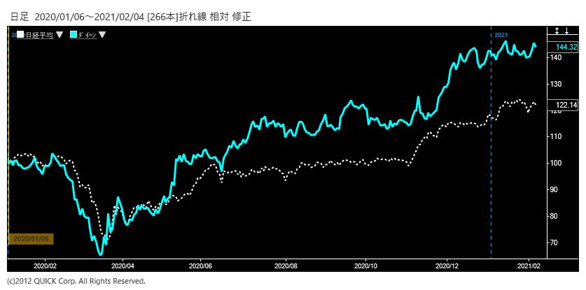 ※ダイヘン株価と日経平均株価の相対チャート