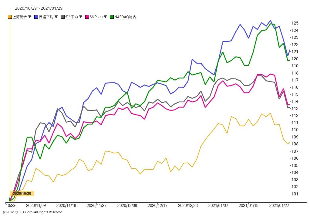 ※上海総合指数、日経平均株価、ダウ平均、S&P500種株価指数、NASDAQ総合の推移