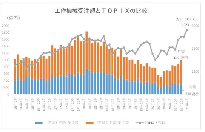 ※工作機械受注額とTOPIXの比較
