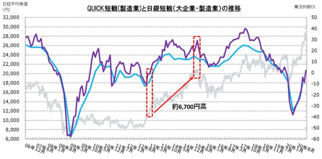 ※QUICK短観(製造業)と日銀短観(大企業・製造業)の推移