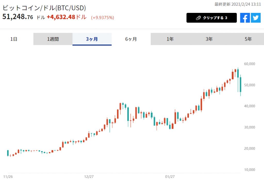 ※ビットコイン/ドルの推移