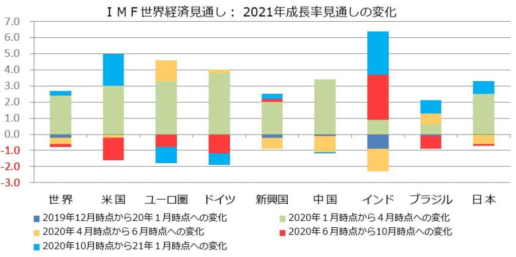 ※IMF世界経済見通し:2021年成長率見通しの変化