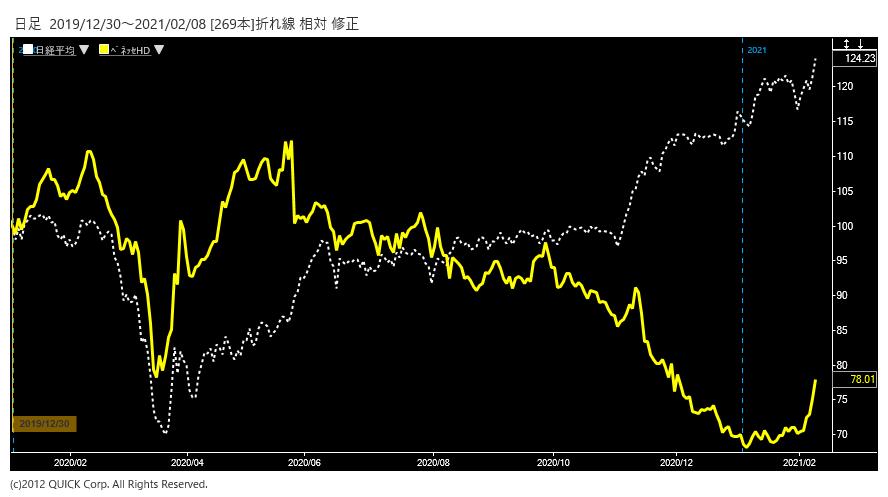 ※ベネッセHD株価と日経平均株価の相対チャート。(2019年末を100として指数化)