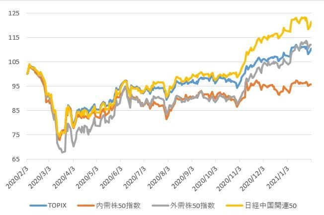 ※TOPIX、内需株50指数、外需株50指数、日経中国関連50の推移