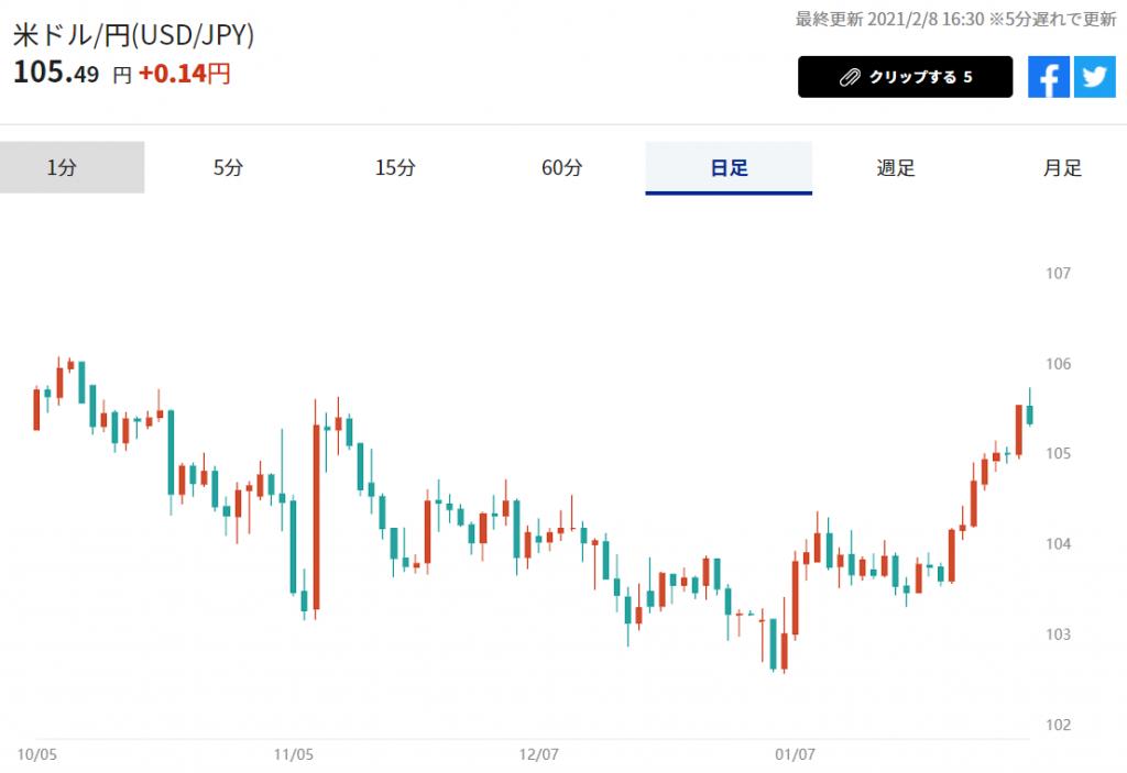 ※米ドル/円の推移