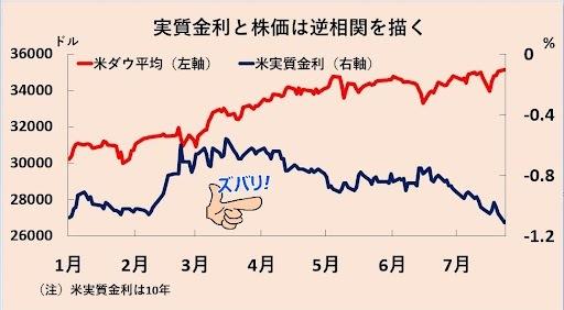 米実質金利とダウ平均