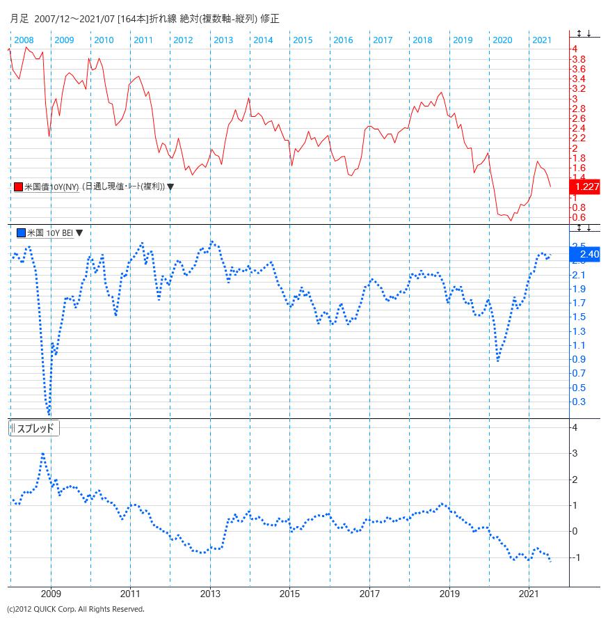 米実質金利はマイナス1%を下回ってきた