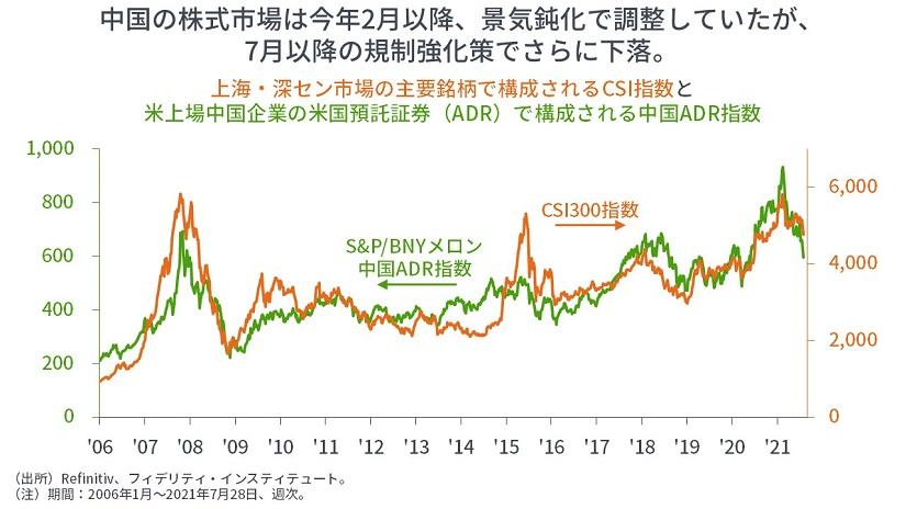 ※CSI300指数と中国ADR指数の推移
