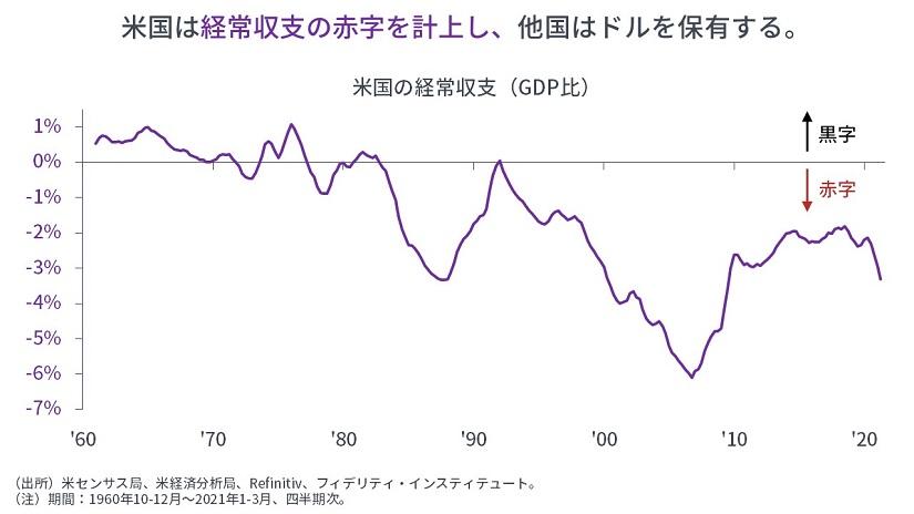 ※米国の経済収支(GDP比)