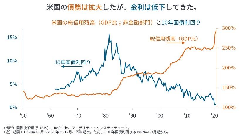 ※米国の総信用残高と10年国債利回り