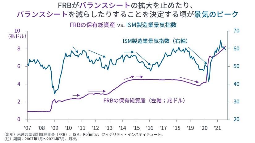 ※FRBの保有総資産 vs ISM製造業景気指数