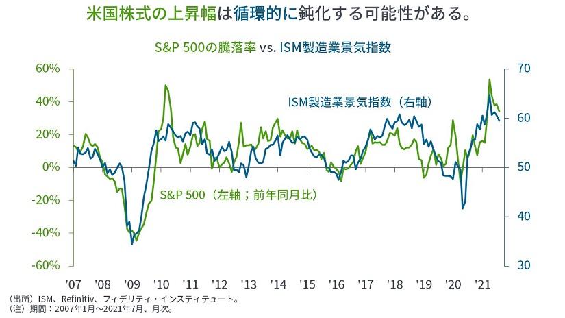 ※S&P500の登録率 vs ISM製造業景気指数
