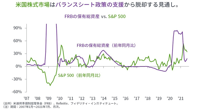 ※FRBの保有総資産 vs S&P500