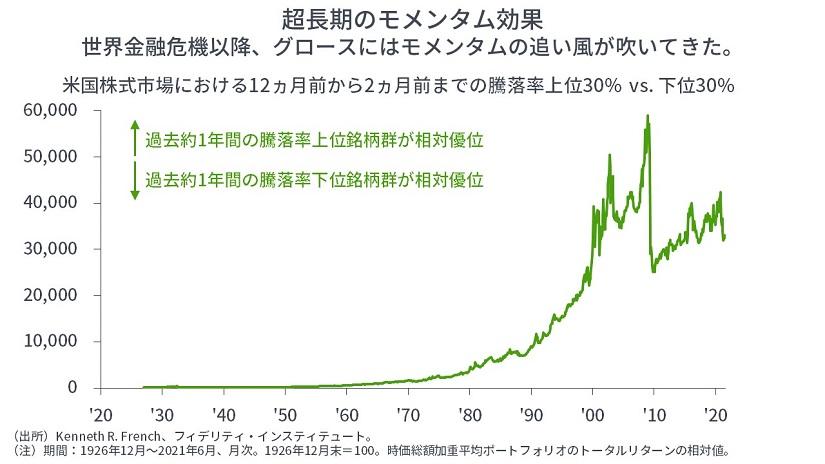 ※米国株式市場における12ヵ月前から2ヵ月前までの騰落率上位30% vs 下位30%