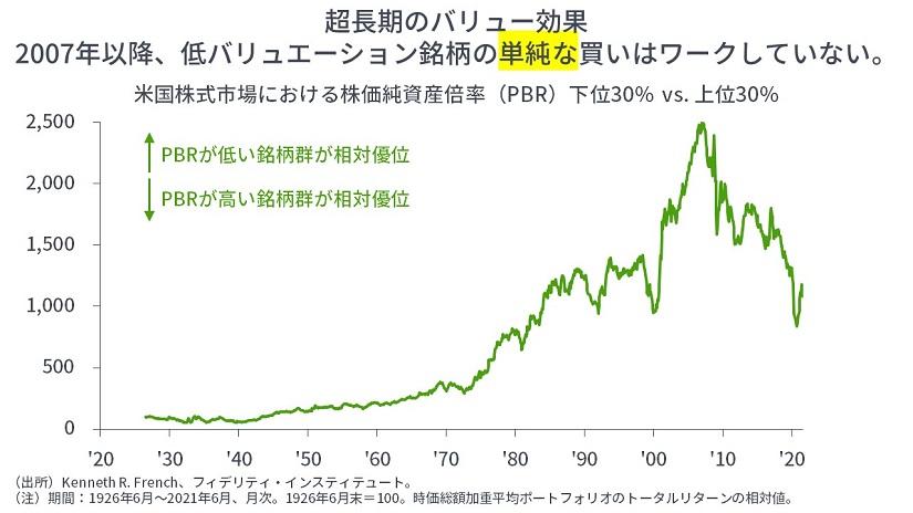 ※米国株式市場における株価純資産倍率(PBR)下位30% vs 上位30%
