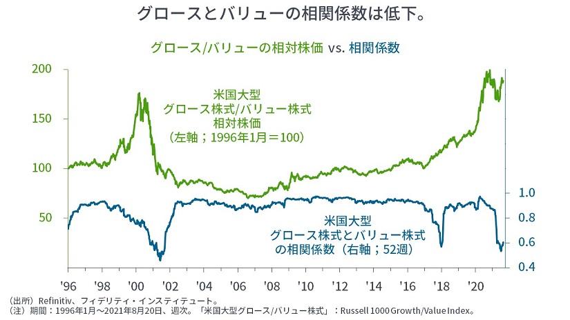 ※グロース/バリューの相対株価 vs 相関係数