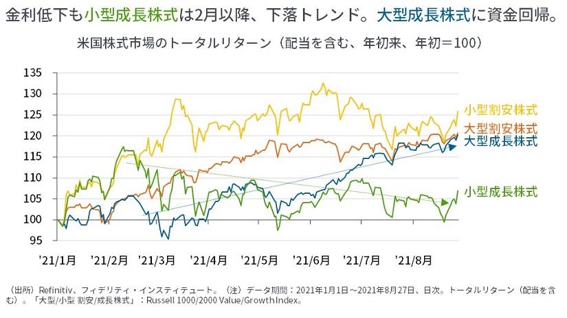 ※米国株式市場のトータルリターン