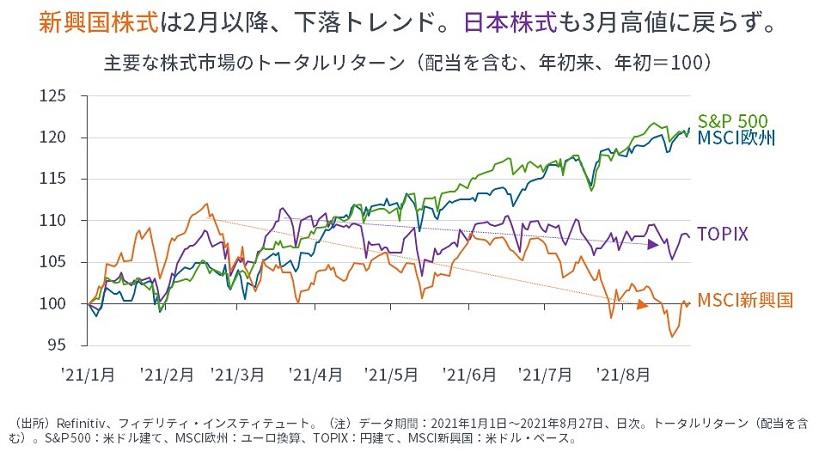 ※主要な株式市場のトータルリターン