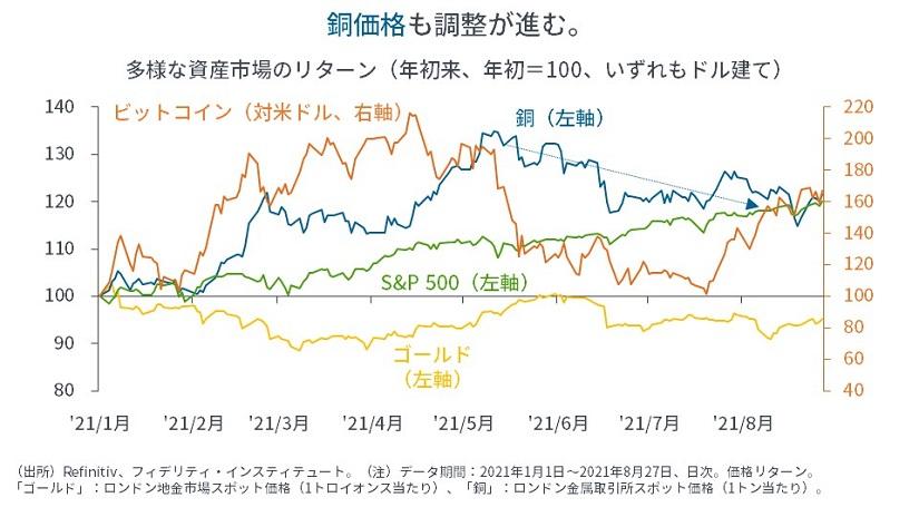 ※多様な資産市場のリターン