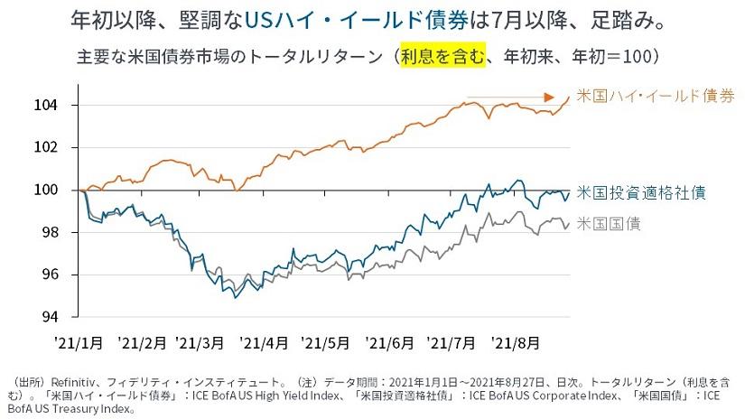 ※主要な米国債券市場のトータルリターン