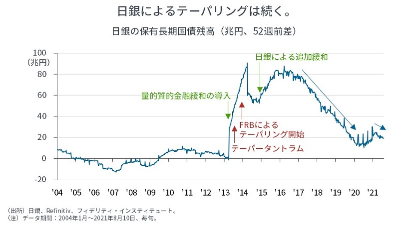 ※日銀の保有長期国債残高
