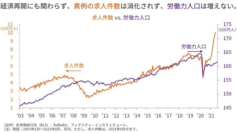 ※求人件数 vs 労働人口