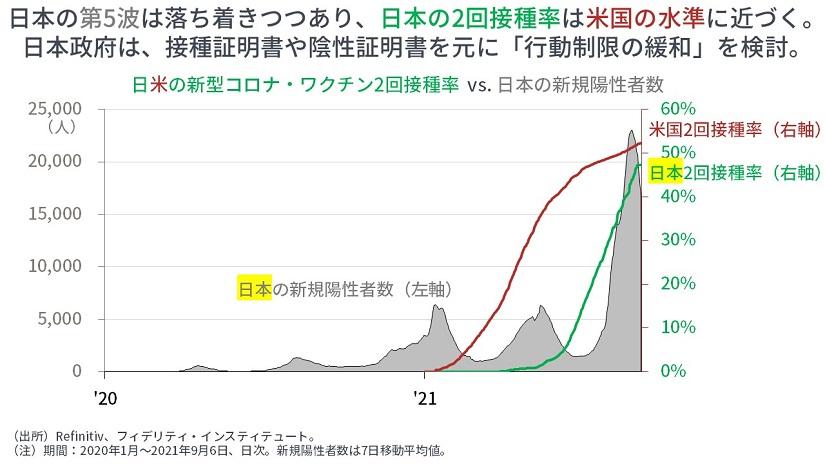 ※日米の新型コロン・ワクチン2回接種 vs 日本の新規陽性者数