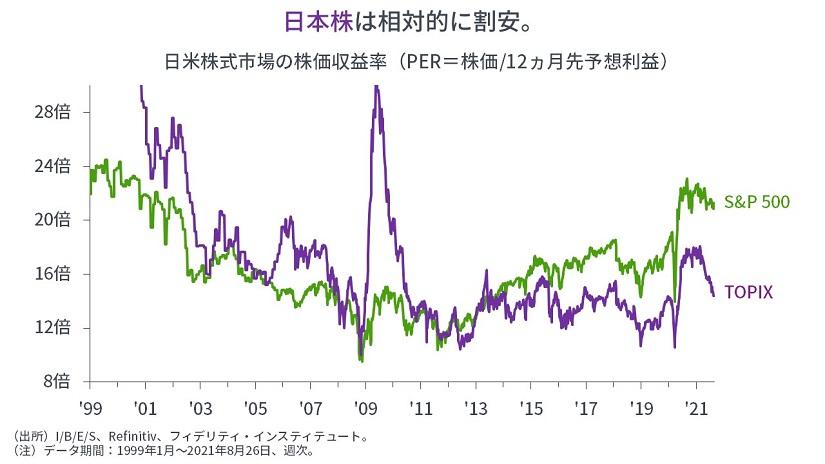 ※日米株式市場の株価収益率