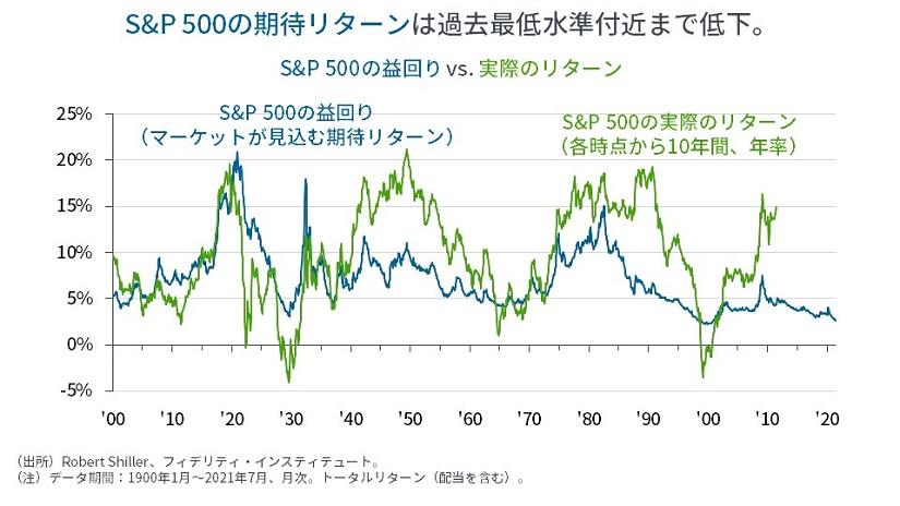 ※S&P500の益回り vs 実際のリターン