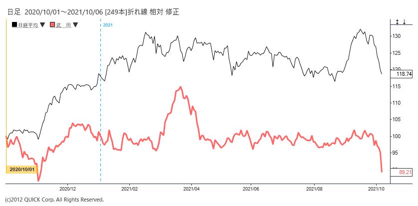 ※武田薬品工業株価と日経平均株価の相対チャート