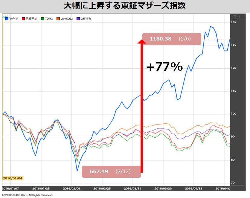東証マザーズ_対比チャート