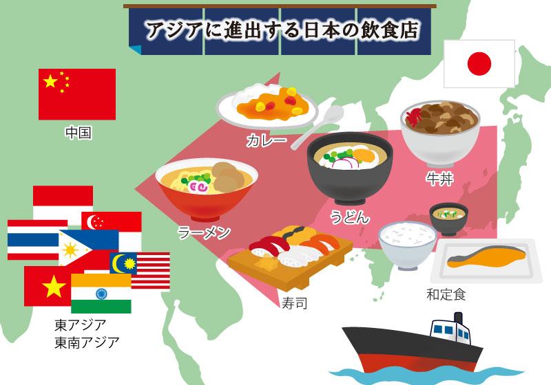 外食産業の海外進出
