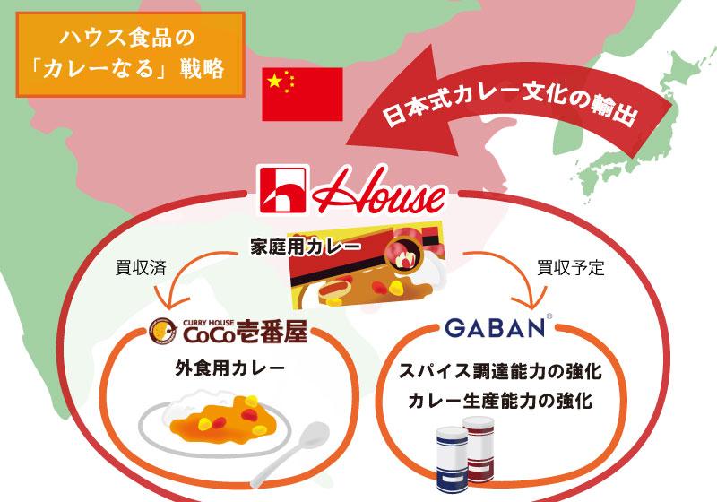 外食産業_ハウス食品のカレー戦略