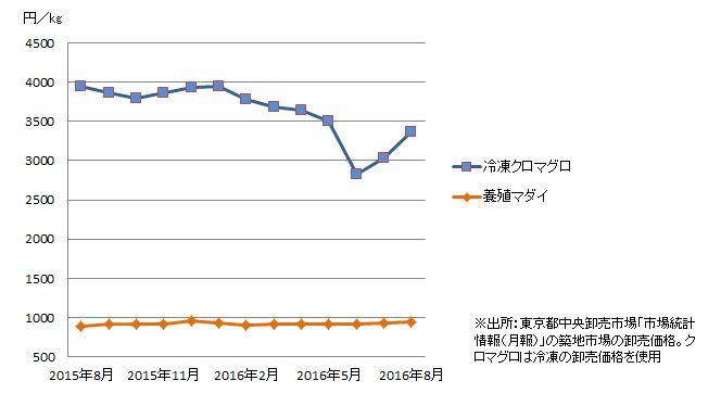 冷凍クロマグロと養殖マダイの価格推移