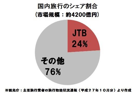 JTB 国内旅行