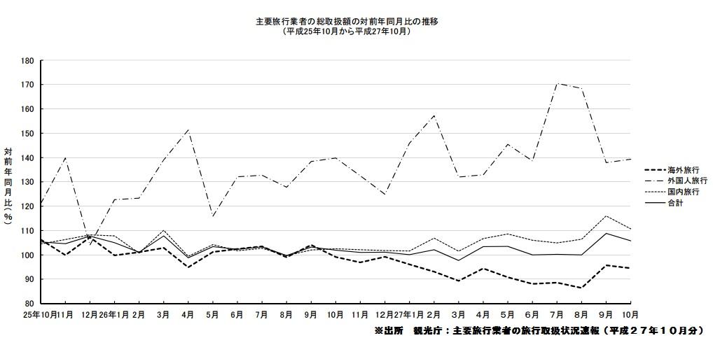 JTB 旅行 伸び率