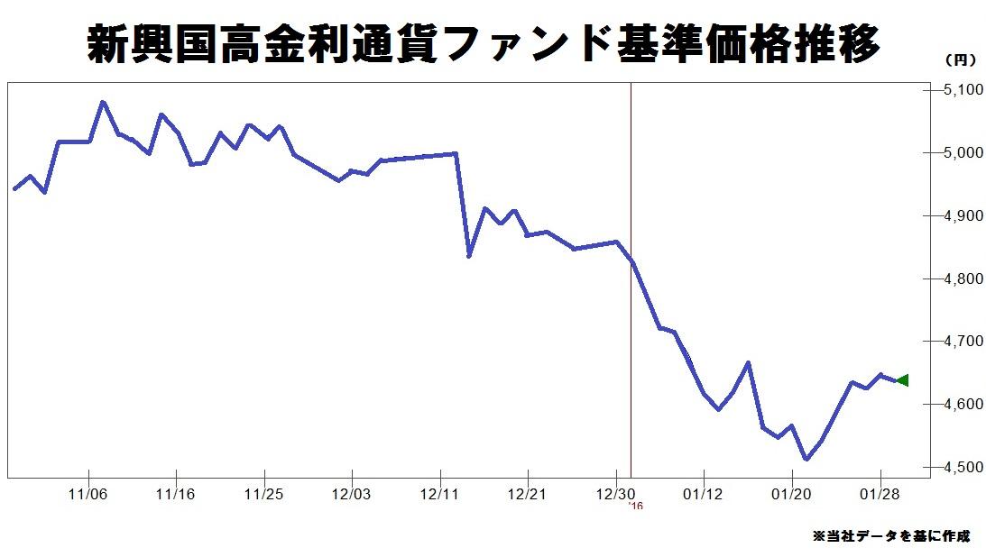 新興国高金利通貨ファンド みずほ